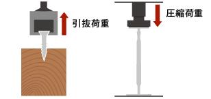 圧縮引張試験機